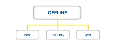 LIC Offline Payment Channel