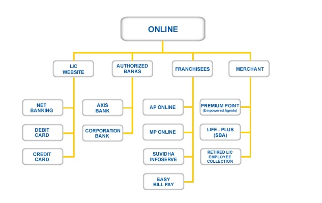 LIC Online Payment Channel
